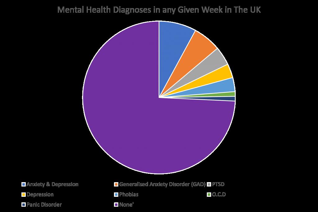 Mental Health Diagnosis Mind